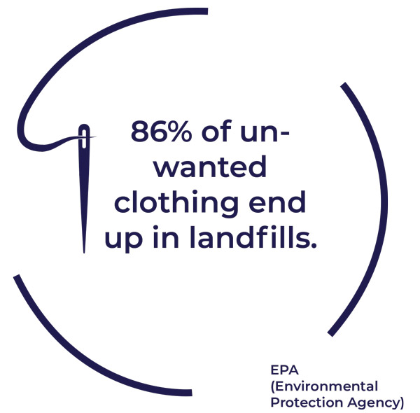 86% of un-wanted clothing end up in landfills